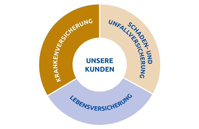 Konzern Versicherungskammer Versicherungskammer Bayern
