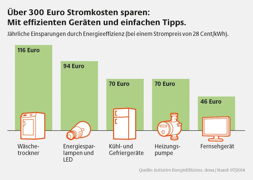10 neue regeln f r das energiesparen versicherungskammer bayern. Black Bedroom Furniture Sets. Home Design Ideas