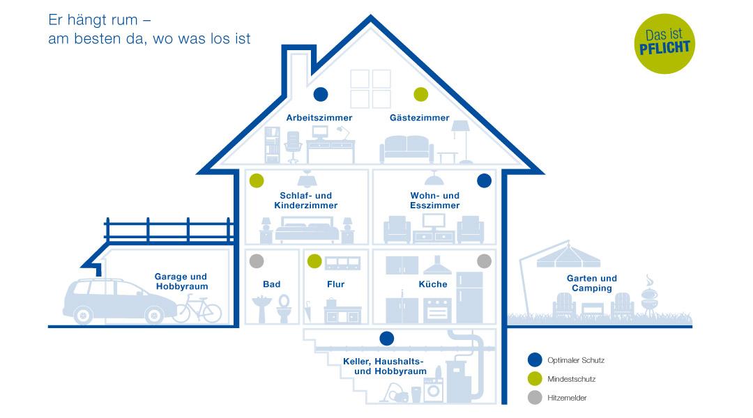 Rauchmelder Pflicht Eigenheim rauchmelderpflicht in ganz bayern ab 2018 versicherungskammer bayern