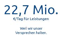2 Mio. €/Tag für Schäden