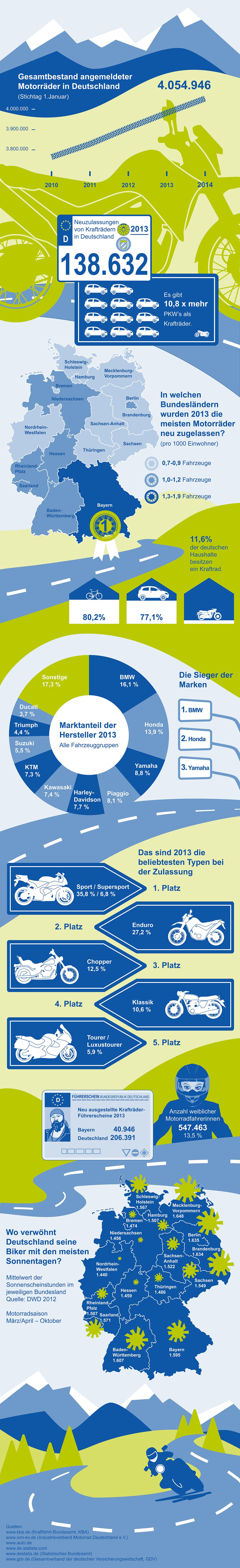 infografik zur motorradversicherung versicherungskammer. Black Bedroom Furniture Sets. Home Design Ideas