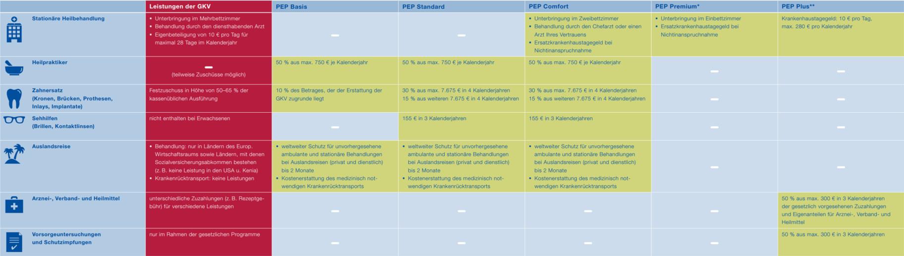 Weitere PEP-Tarife   Versicherungskammer Bayern